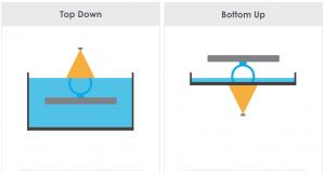 Vergleich Bottom Up und Top Down