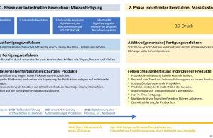 Warum Industrie 4.0 keine Revolution ist, 3D-Druck aber schon.