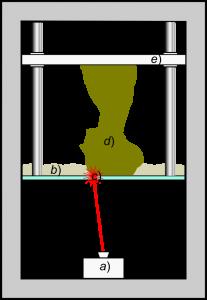 Schematische Darstellung SLA