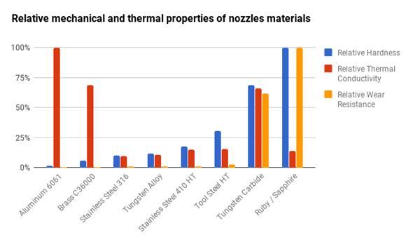 dyze design nozzle %C3%BCbersicht - Dyze Design kündigt Nozzle aus Wolframcarbid auf Kickstarter an - Update