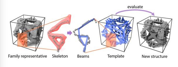 mikostrukturen - MIT Software generiert Mikrostrukturen für 3D-Druck
