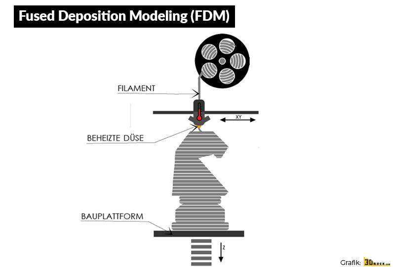 FDM - Fused Deposition Modeling - 3D-Druckverfahren - 3Druck.com