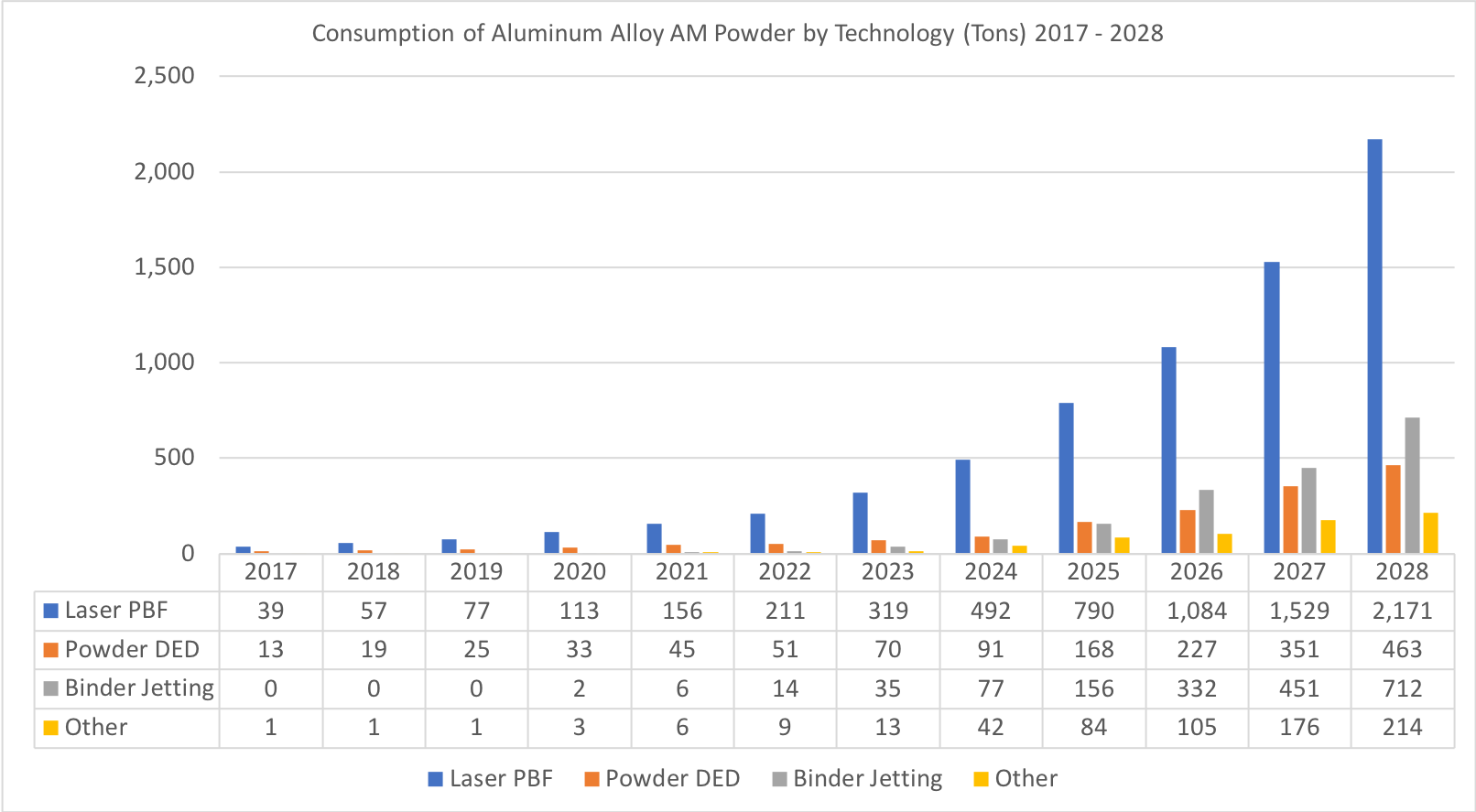 Aluminium 3D drucktechnologie statistik - Experten im Interview: Potential von Aluminium in der Additiven Fertigung