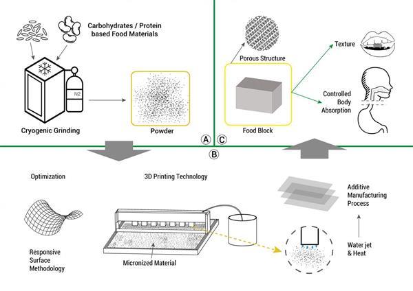 S%C3%BCdkorea 3Dgedrucke Nahrung - Forscher arbeiten an 3D-gedruckter personalisierter Nahrung