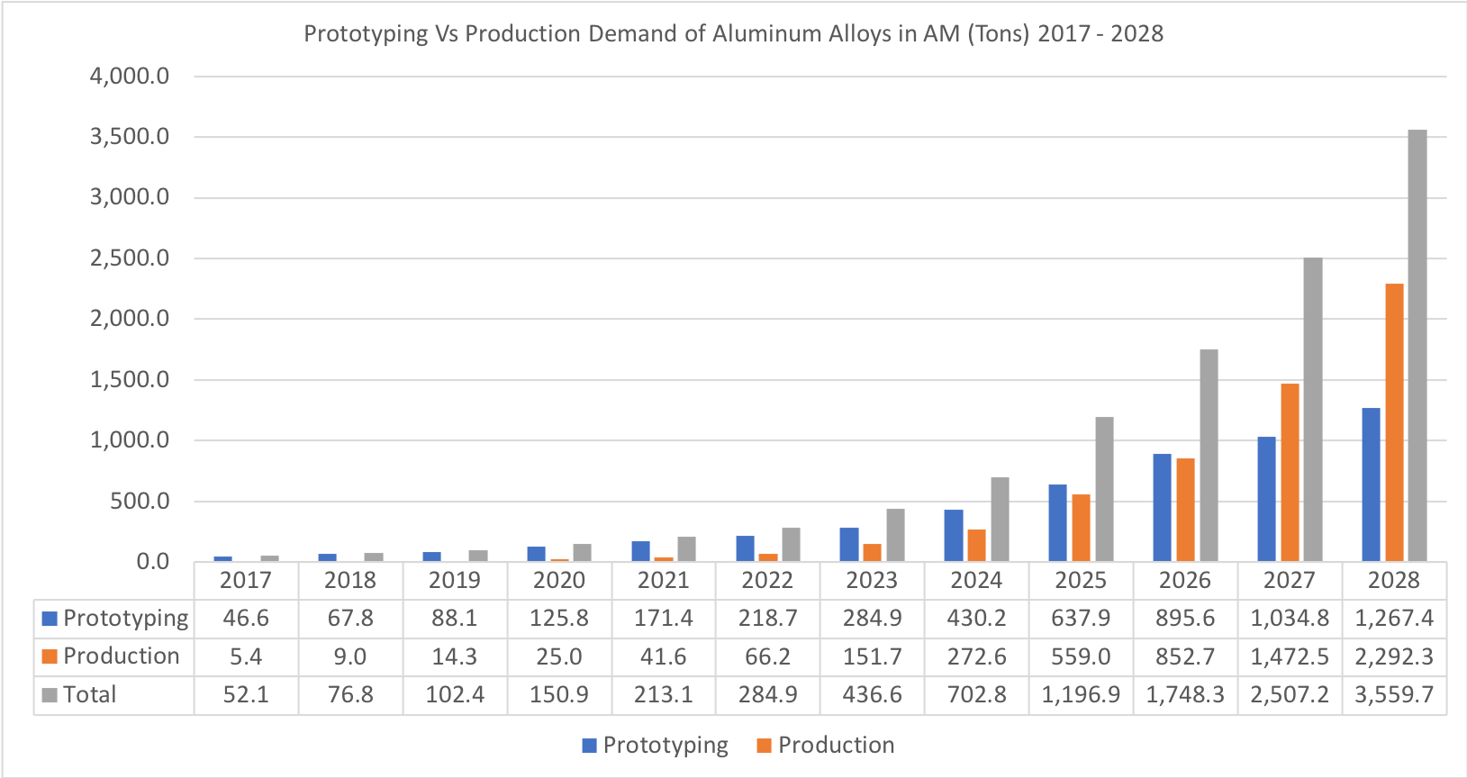 prototyping produktion alumium additive fertigung statistik - Experten im Interview: Potential von Aluminium in der Additiven Fertigung