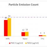 Emissionen 3D Druck 1 150x150 - Studie zeigt Gesundheitsrisiko beim 3D-Druck mit bestimmten Filamenten