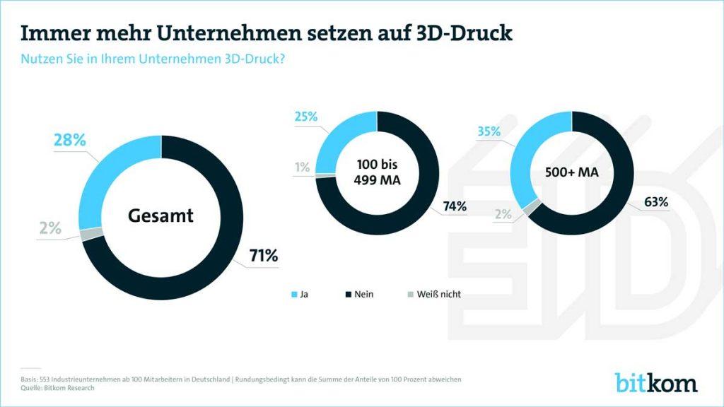 3d druck deutsche industrie zukunft 1024x576 - 27% der deutschen Industrieunternehmen nutzen 3D-Druck