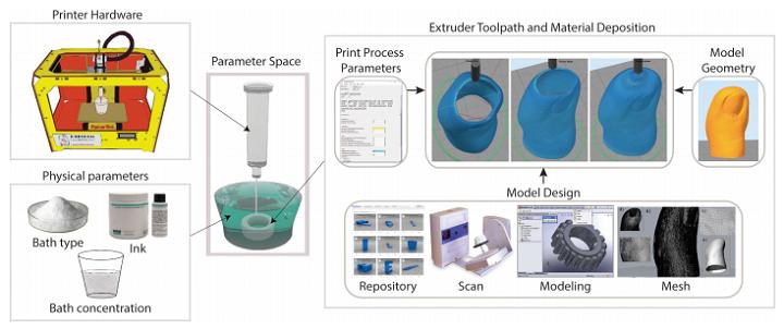EGO Methode Optimierung von 3D Druck mit weichen und fl%C3%BCssigen Materialien 2 - EGO-Methode: Optimierung von 3D-Druck mit weichen und flüssigen Materialien