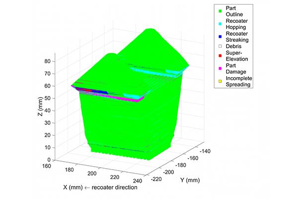 Maschinenlernalgorithmus f%C3%BCr selbstkorrigierende Metall 3D Drucker2 - Maschinen-Lernalgorithmus für selbstkorrigierende Metall-3D-Drucker