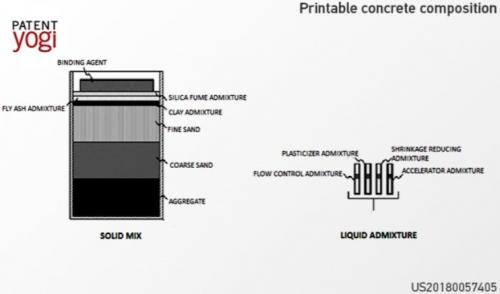 Patent 2 e1530004007588 - Neue 3D-Druckbeton-Verbundwerkstoffe für den schnellen Bau von Gebäuden