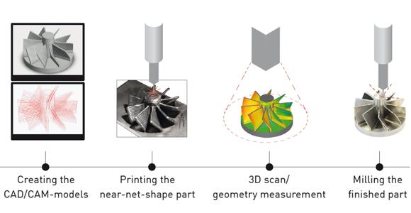 3DMP Methode f%C3%BCr gro%C3%9Fe Strukturbauteile in Luft und Raumfahrt - 3DMP-Methode für große Strukturbauteile in Luft- und Raumfahrt