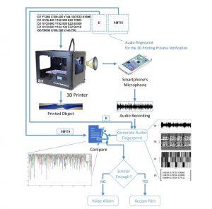Audio Qualitätssicherung Forschung.png 300x296 - Prüfung von 3D-gedruckten Objekten anhand von Geräuschen während dem Druck