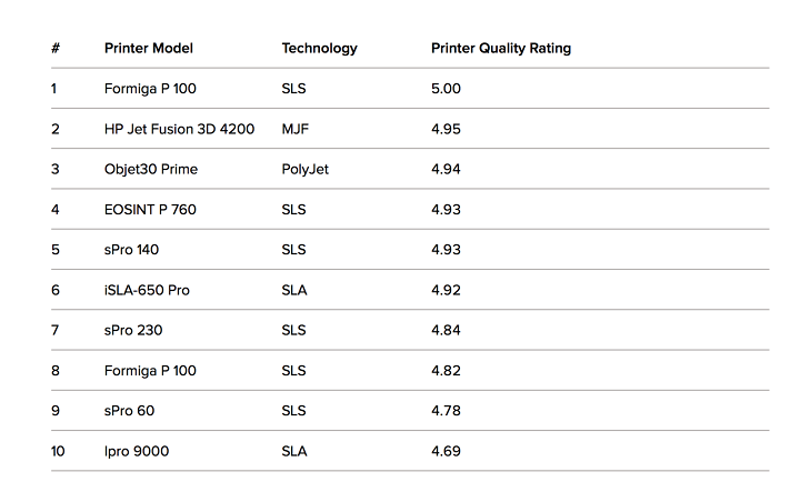 Highest Rated Industrial Printers - Zweite Ausgabe der digitalen Fertigungstrends von 3D Hubs