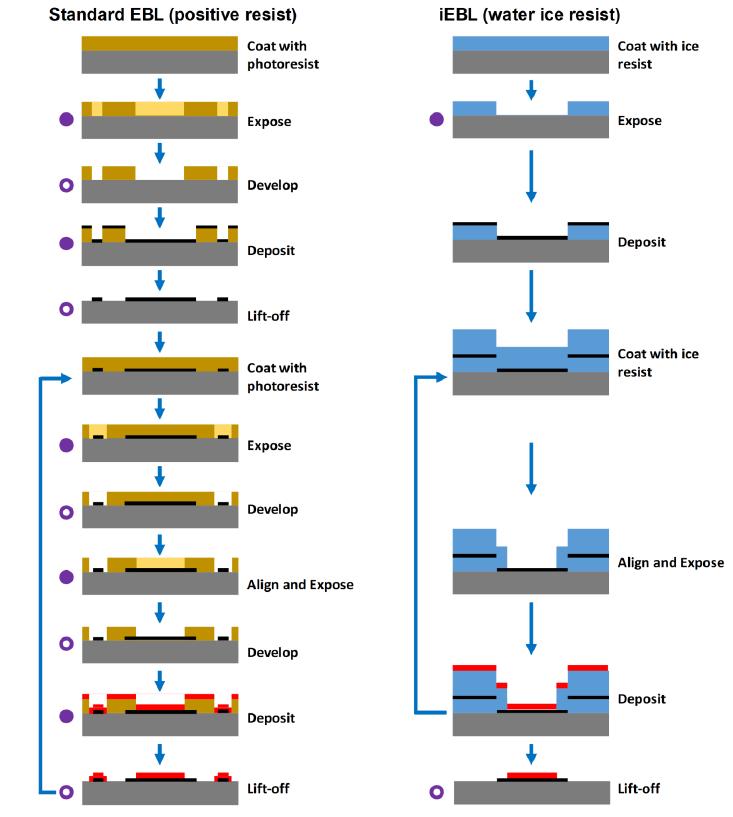 Neue Methode f%C3%BCr 3D Nanofabrikation im Ma%C3%9Fstab von 0001 mm2 - Neue Methode für 3D-Nanofabrikation im Maßstab von 0,001 mm