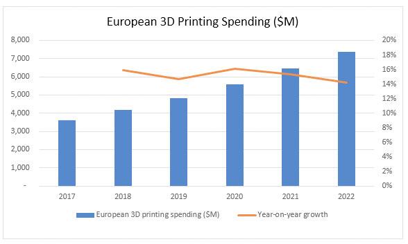 Wachstum 3D-Druck-Markt Europa