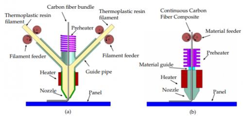 Fibre 4 e1533802399558 - AFPALM: Eine neue Kombination aus 3D-Druck und automatischer Faserplatzierung