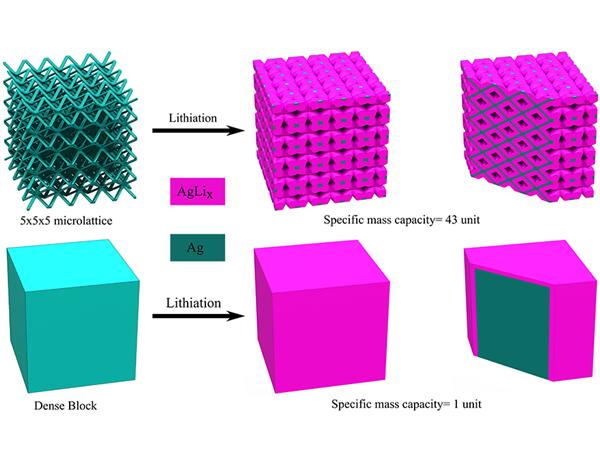 Neues 3D Druckverfahren zur Herstellung von Batterieelektroden - Neues 3D-Druckverfahren zur Herstellung von Batterieelektroden