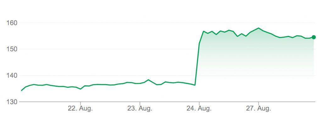 Aktienkurs Autodesk