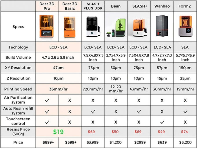 dazz3d pr sentiert lcd sla 3d drucker bei kickstarter. Black Bedroom Furniture Sets. Home Design Ideas