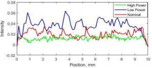 Intensitätsdiagramm für alle drei interessierenden Kügelchen