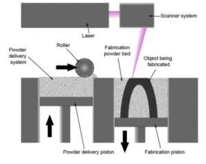 Laser Pulverbett Fusions 3D Druck 300x238 - Fehlererkennung mittels Drei-Farben-Spektroskopie in der Laser-Pulverbett Fertigung