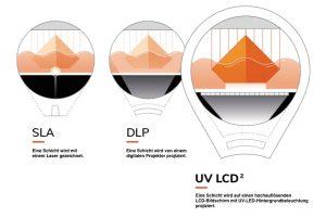 SLA DLP UV LCD Vergleich 300x200 - Zortrax Inkspire - Zortrax stellt neuen Resin UV LCD 3D Drucker vor