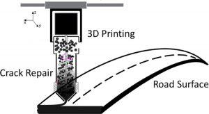 Asphalt 3D Drucker 300x164 - Forscher entwickeln und testen einen Asphalt 3D Drucker zur Straßenreparatur