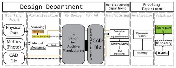 Bundeswehr Agile - Bundeswehr will 3D-Druck zur Herstellung von Ersatzteilen einsetzen