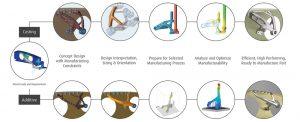 Image design 3D printing casting 300x122 - Altair zeigt simulationsgetriebenes Design für die moderne Fertigung auf der formnext in Frankfurt