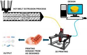HME FME Medikamente 300x190 - Forscher kombinieren FDM-3D-Druck mit Heißschmelzextrusion (HME) für Medikamentenverabreichung