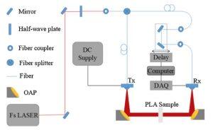 PLA THz TDS 300x184 - Wissenschaftler 3D-drucken einen effektiven Terahertz-Wellenleiter