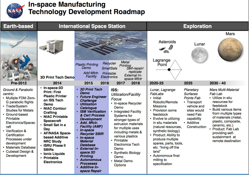 NASA In-Space-Manufacturing