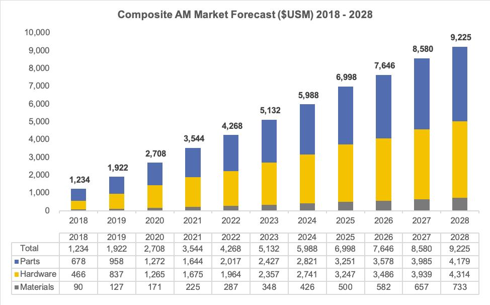 Composite AM Market Forecast 2018 2028 - Der Markt für 3D-gedruckte Verbundstoffe nimmt mit der Teilefertigung zu und führt bis 2028 zu einem weltweiten Umsatz von fast 10 Milliarden US-Dollar