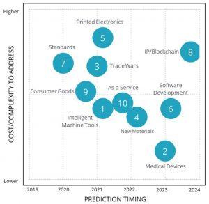 IDC Vorhersagen 300x293 - Die Prognosen von IDC für 2019 gehen von neuen Ausgaben in Höhe von 2 Milliarden US-Dollar für 3D-Druckprodukte aus