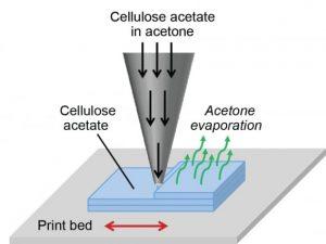 Zellulose acetone gemisch 300x225 - MIT-Entwicklungen: Ein schnellerer 3D-Drucker und antibakterielle 3D-gedruckte Zellulose