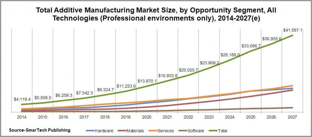smartech 3d druck 1024x452 - Der globale Markt für additive Fertigung 2018 hat einen Wert von 9,3 Milliarden US-Dollar