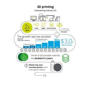 """3D Druck Deloitte Überblicksgrafik 300x281 - 3D-Druck erreicht das """"Plateau der Produktivität"""""""