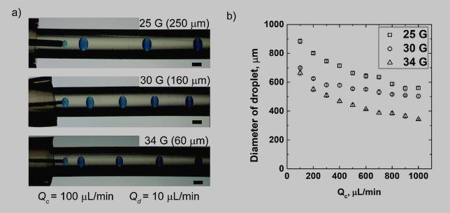 mikrofluidischer Tropfengenerator - Forscher erkunden 3D-Drucktechniken zur Verbesserung benutzerdefinierter Tröpfchengeneratoren