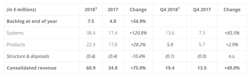 Prodways Finanzdaten 2018