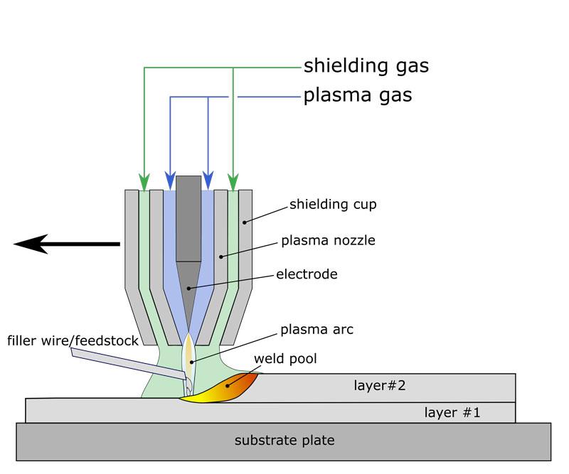 Schematische Darstellung von WAAM mittels Plasmalichtbogen