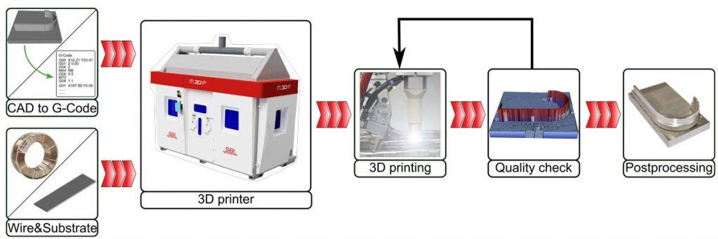 Arbeitsablauf beim Metal 3D Printer