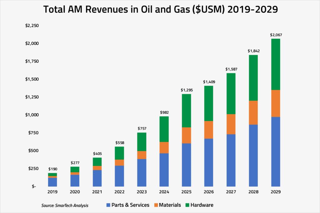 3D-Druck in der Ölindustrie