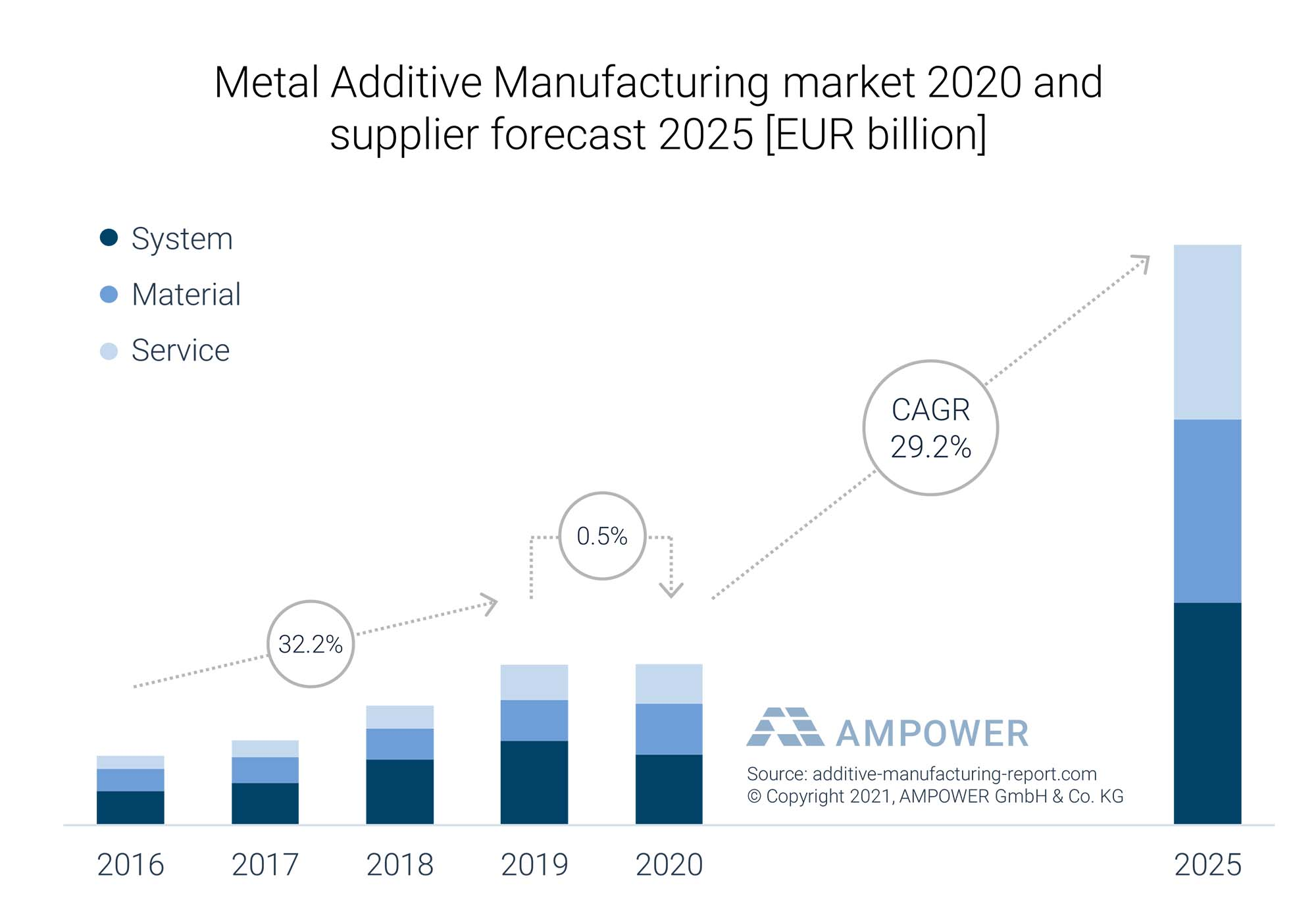 Globaler Markt für Additive Fertigung