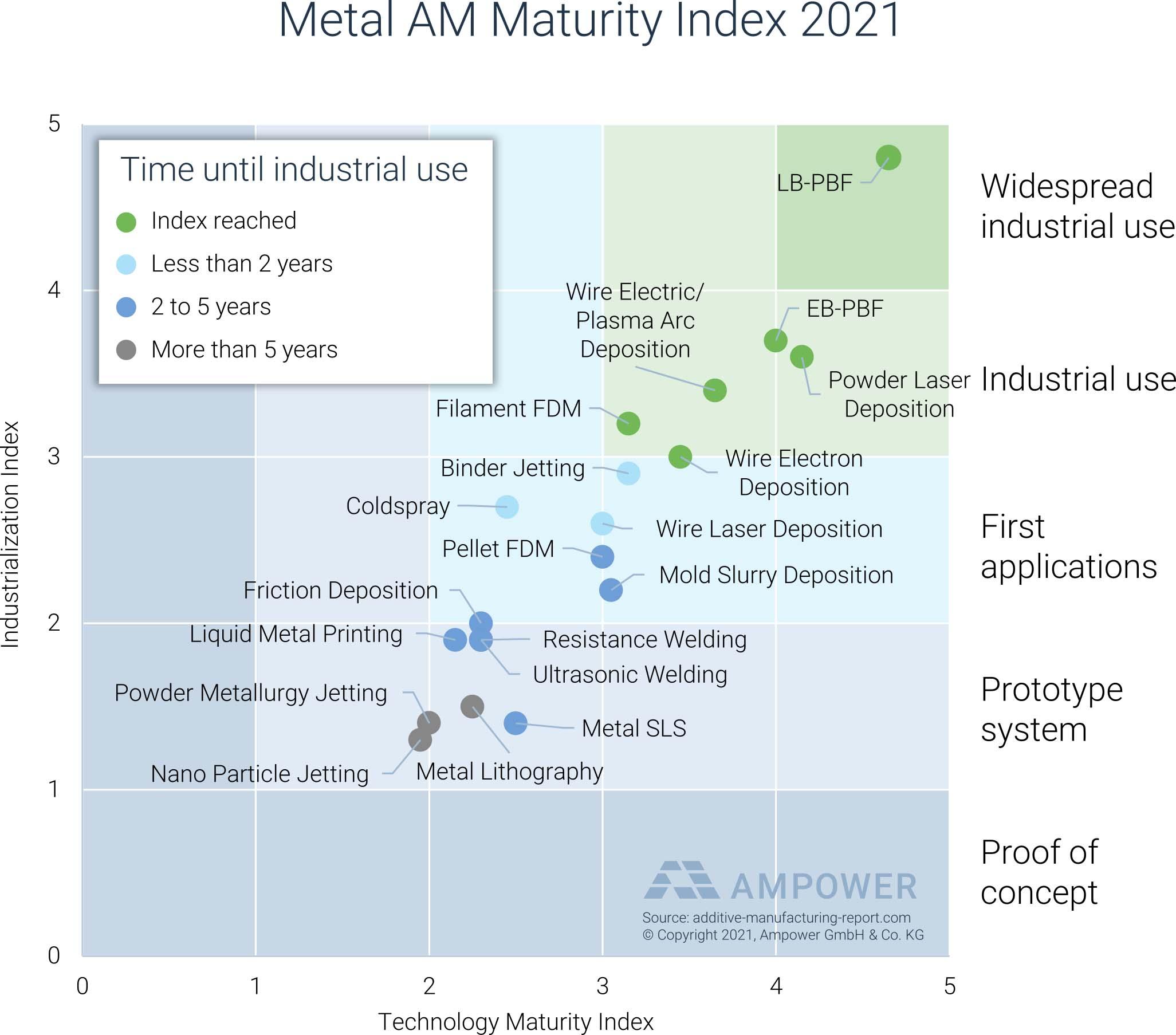 Metall AM-Markt