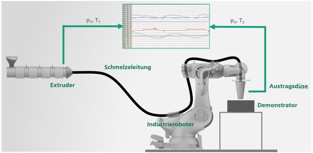 Bild 1. Die schematische Darstellung des Versuchsaufbaus zeigt den Extruder von Collin, der mittels einer flexiblen Schmelzeleitung mit dem am Industrieroboter Stäubli-RX160 befestigten Druckkopf gekoppelt ist.