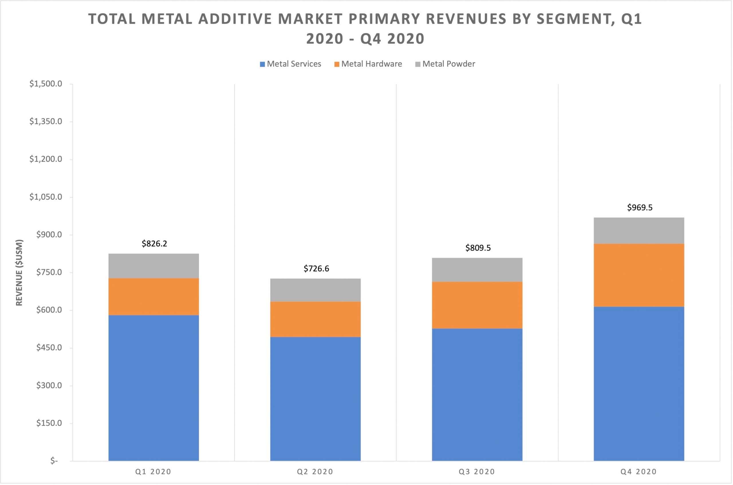 Metall 3D-Druck-Markt 2020 - SmarTech Analysis